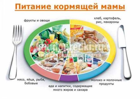 Рацион кормящей мамы. Питаемся правильно